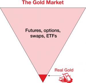 Goud op de future markt (goud op papier): geldbeleggen.info/investeren/goud-zilver/beleggen-goud