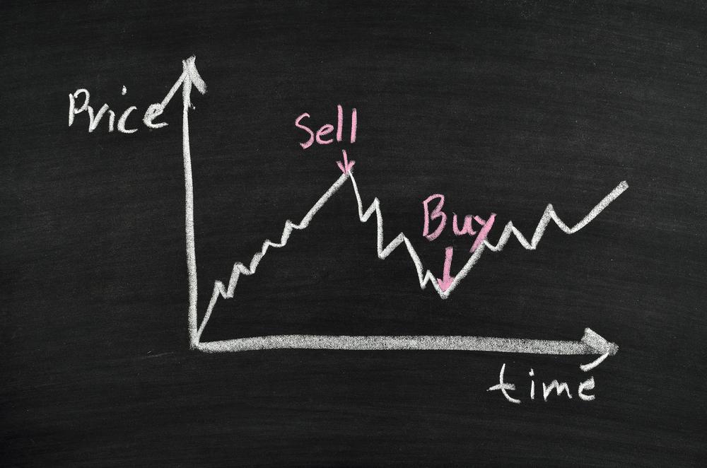 aandelen grafiek kopen verkopen tijd vs prijs