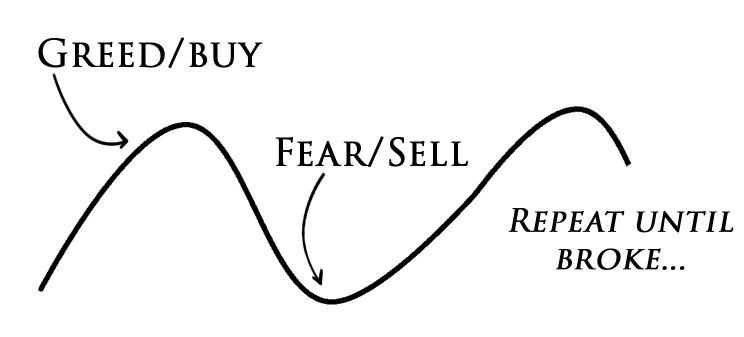 kopen verkopen beurs patroon